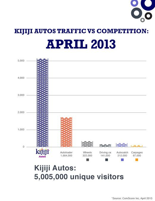 Source April 2013 ComScore