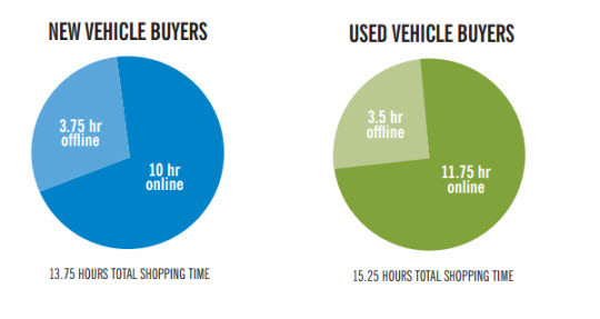 new buyers vs used buyers shopping time_study